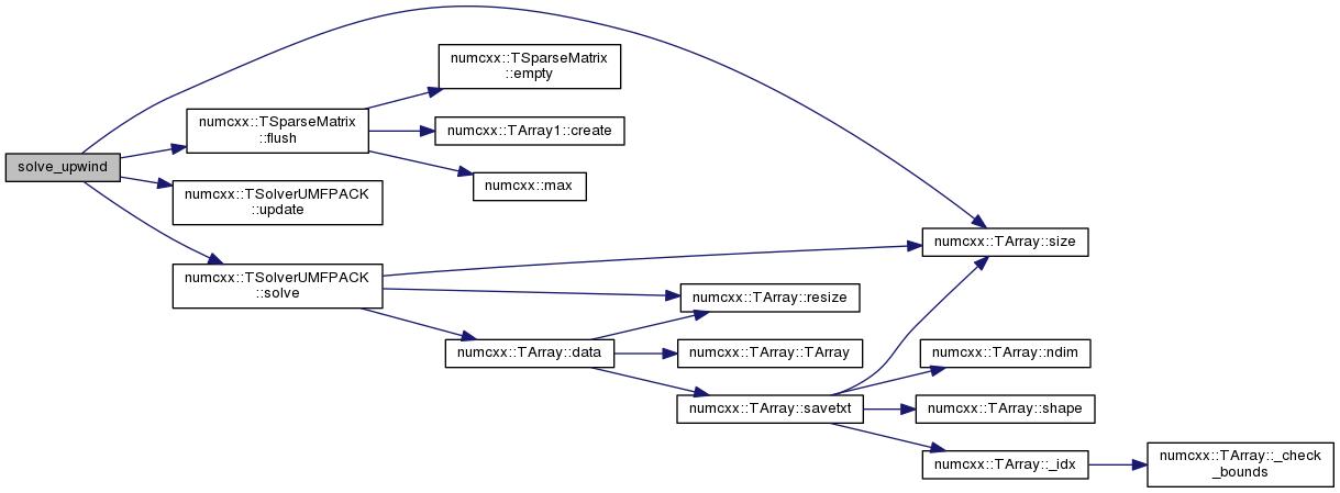 NUMCXX: 45-convdiff1d cxx File Reference