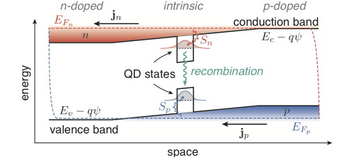 Application oriented research topic of WIAS - - Quantum models for