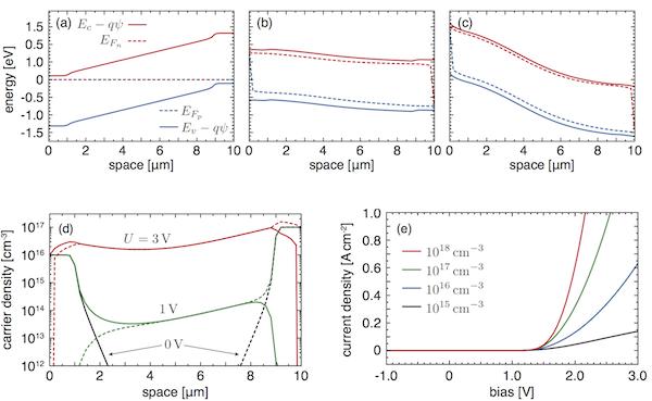 Obere Reihe: Berechnete Bandkanten Und Quasi Fermi Potentiale Für Eine GaAs  P I N Diode Bei Verschiedene Angelegten Spannungen.