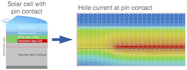 Simulierte Löcherstromdichte In Einer CIGS Solarzelle Mit Pin Kontaktierung.
