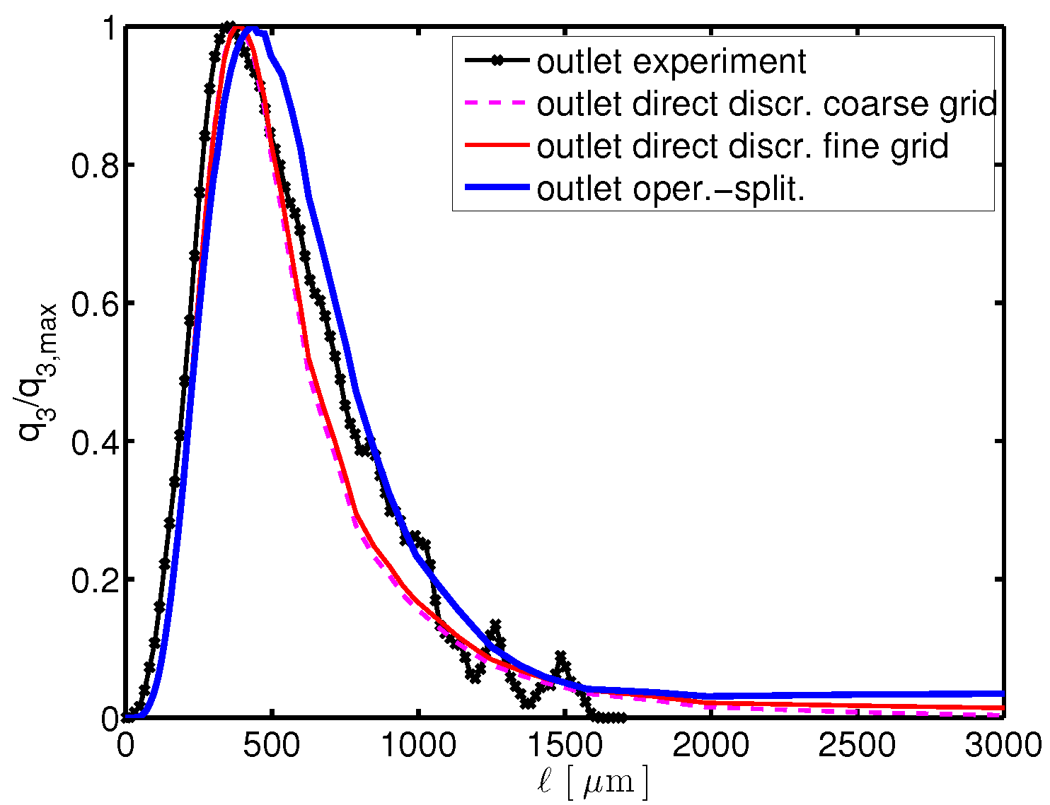 Application Oriented Research Topic Of Wias Numerical Methods And Split As Shown On A Timespace Diagram The Figure 2 Comparison Accuracy Different In Approximating Distribution Urea Crystals At Outlet An Experimental Tube
